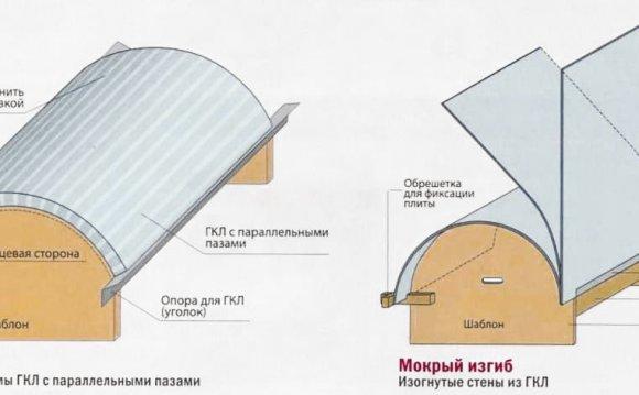 Как сделать арку из